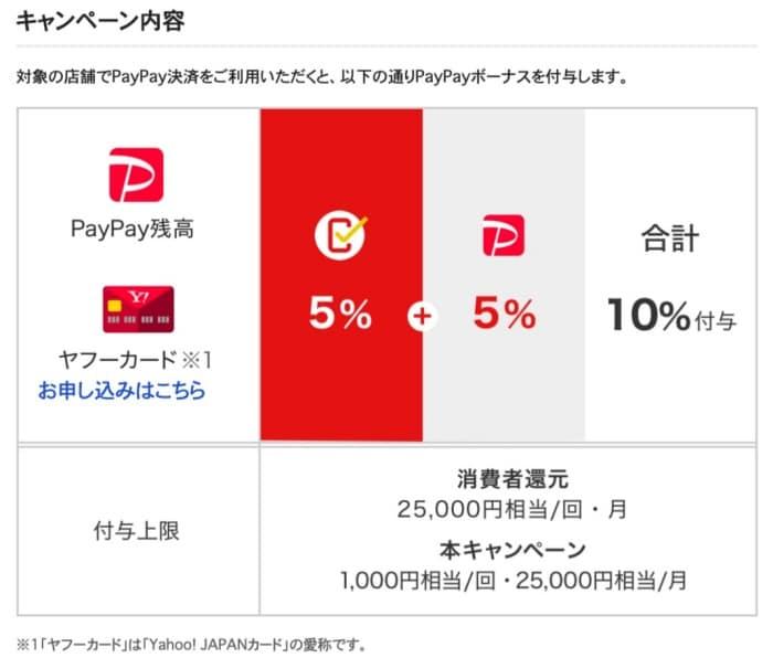 まちかどPayPayで常時10%消費者還元