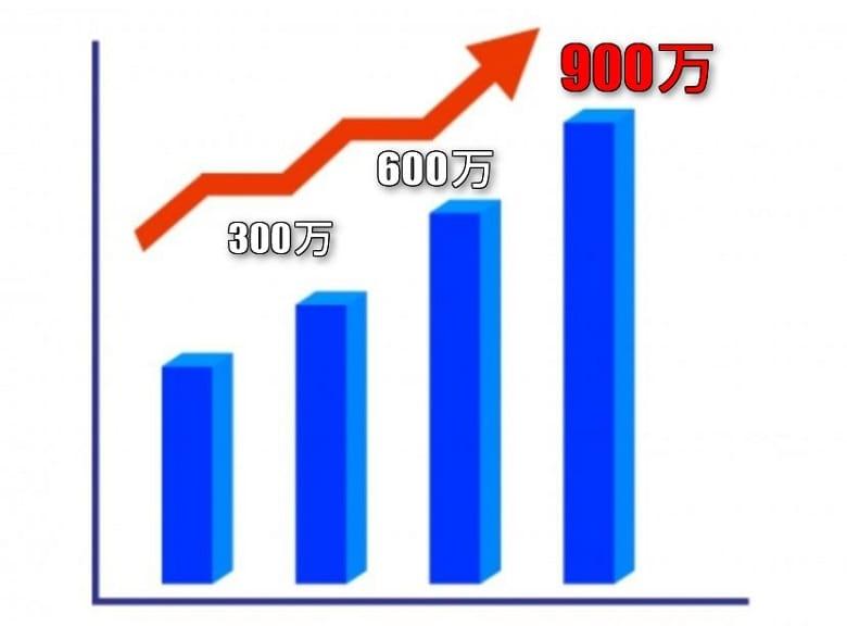 2、継続は力なり!継続と比例して収益も、ぐんぐん伸びる!