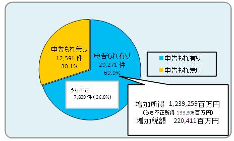下の画像は 税務調査の実施割合などです。