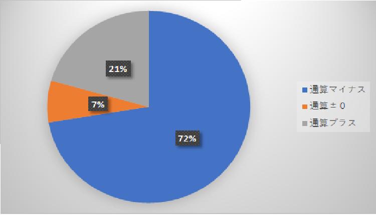 2012年 グラフ