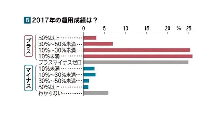 2017年の運用成績