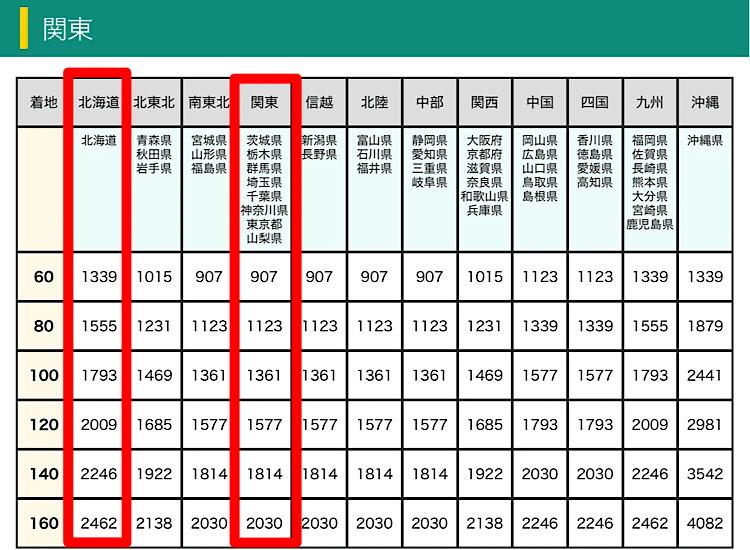 クロネコヤマト料金表
