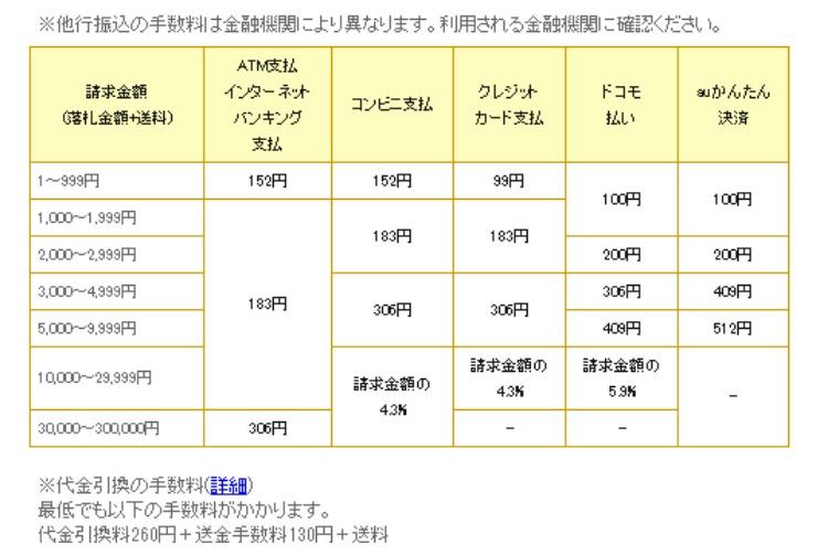 モバオクの決済手数料をパターンごとに比較した表