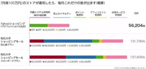 ヤフーショッピングと他のショッピングモールでの出店手数料の比較表