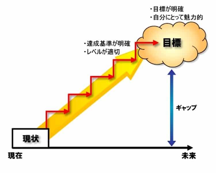 目標達成の図