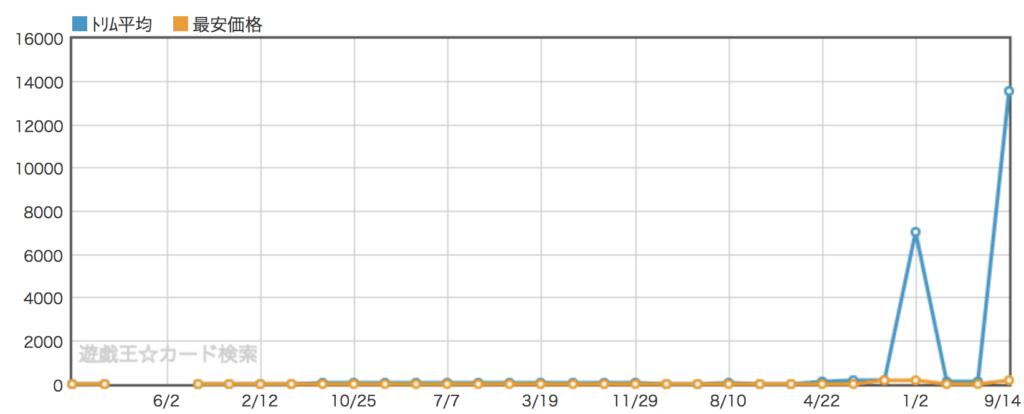 地獄の裁判グラフ