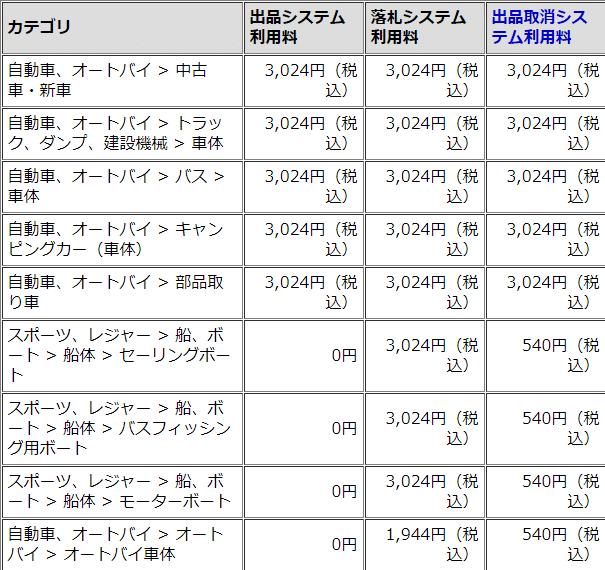 料金体系が異なるカテゴリ(特定カテゴリ)