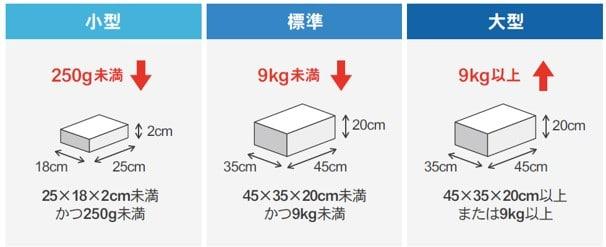FBA商品の小型大型標準サイズ