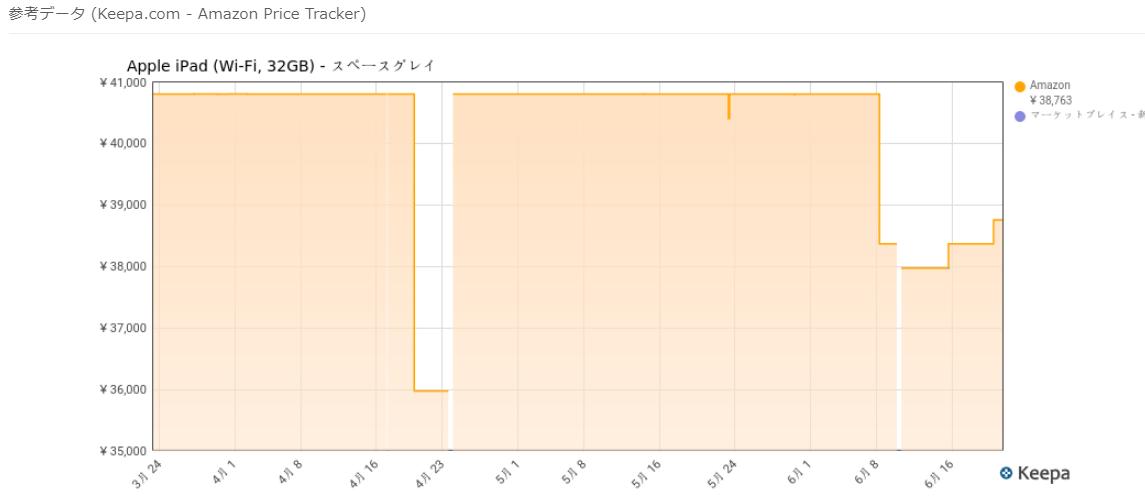 Keepaグラフ
