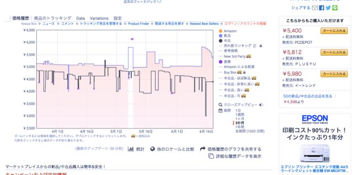 Keepa グラフ