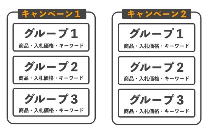スポンサープロダクト キャンペーン構成