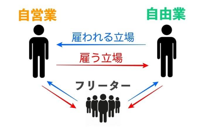 雇用定義イメージ 自営業 自由業